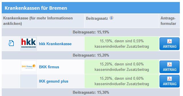 Kassenwechsel für Bremer leicht gemacht…